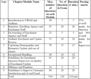 syllubuss-of-aadhr-exam (1)