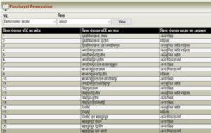 UP Chunav Gram Pradhan Reservation List