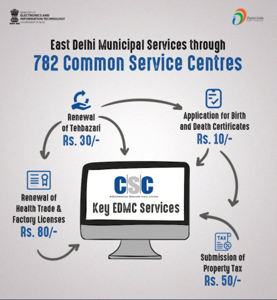 EAST DELHI MUNICIPAL SERVICE THROUGH CSC