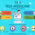 TELE-MEDICINE THROUGH CSCS